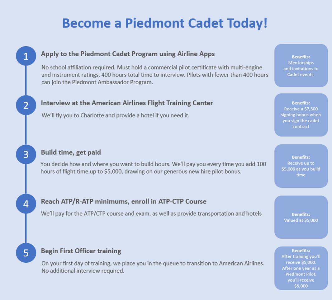 Become a Piedmont Cadet
